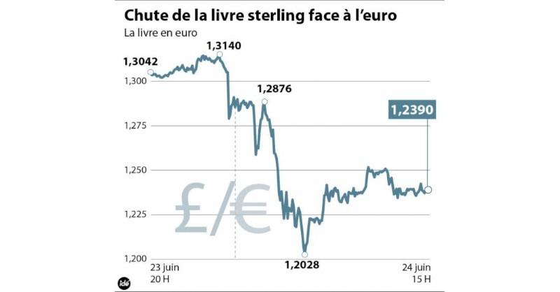 blog vin beaux-vins oenologie dégustation brexit euro vs livre sterling