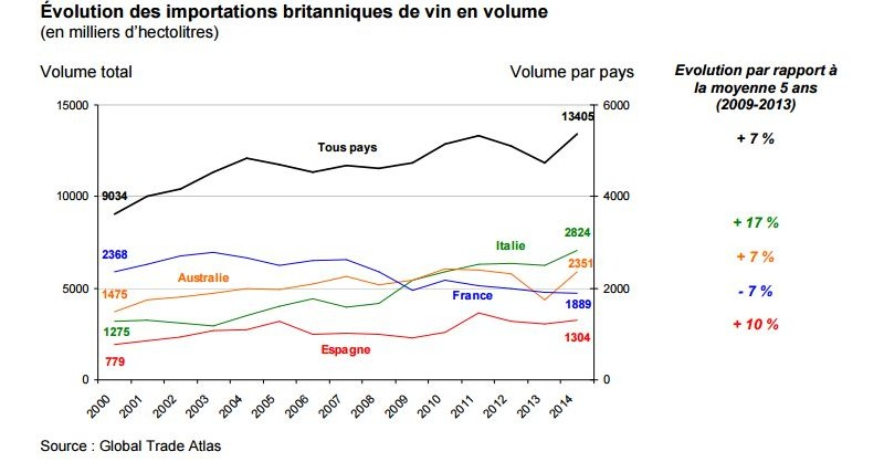 blog vin beaux-vins oenologie dégustation brexit importation vin britannique