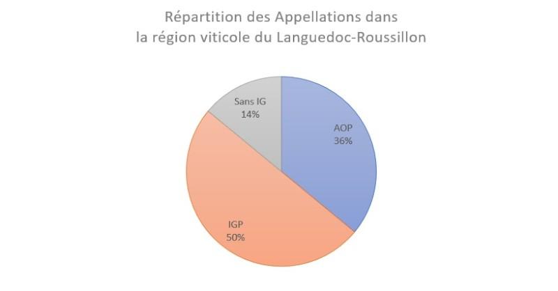 Blog vin Beaux-Vins région viticole Languedoc-Roussillon Répartition des Appellations