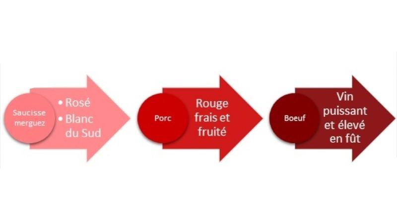 blog vin beaux-vins barbecue couleurs rouge rosé