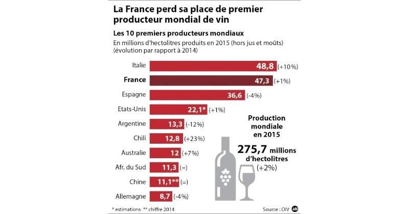 Blog vin Beaux-Vins France pays production vins 2019