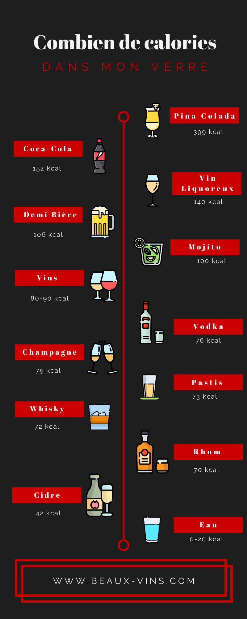 Beaux-Vins Combien calories verre alcool vin