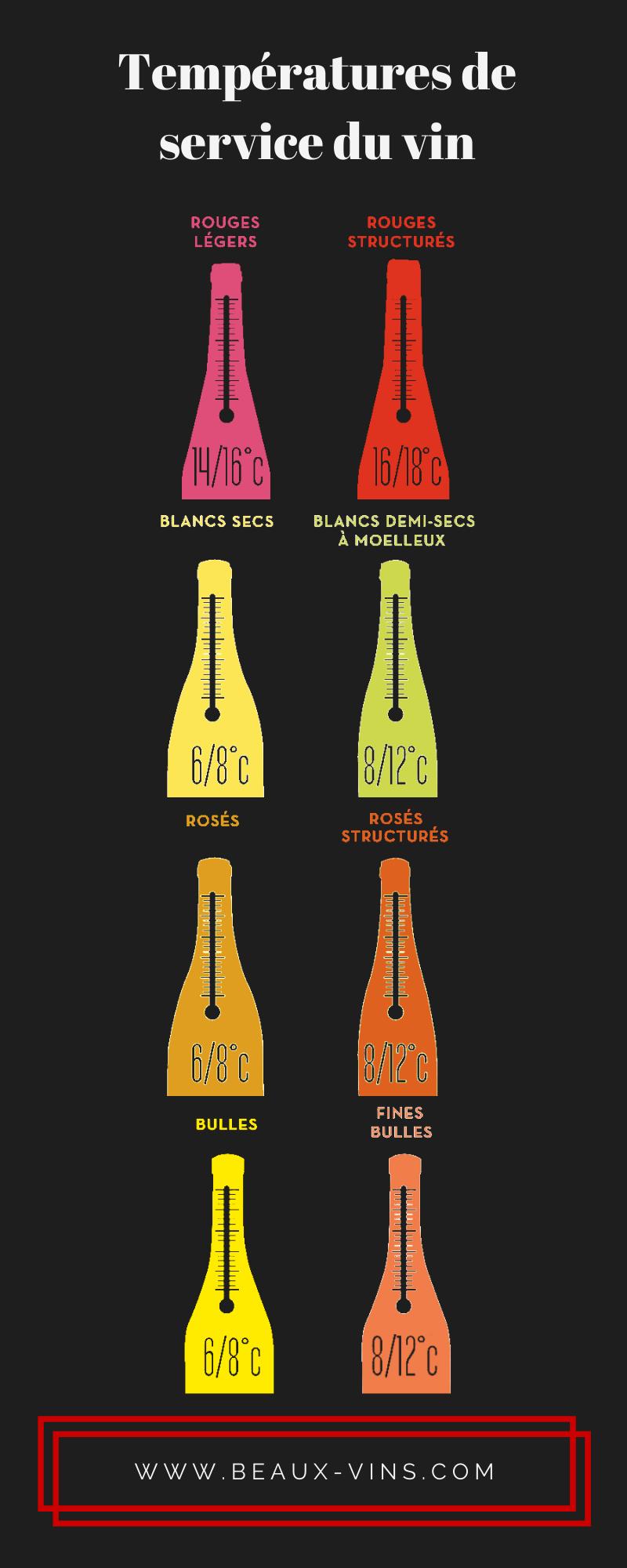 Beaux-Vins températures service vin infographie
