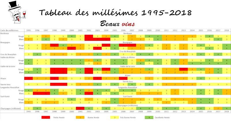 Blog Beaux-Vins vin oenologie degustation tableau millesimes 1995 à 2018