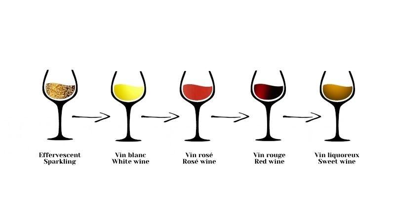 Ordre de degustation vin