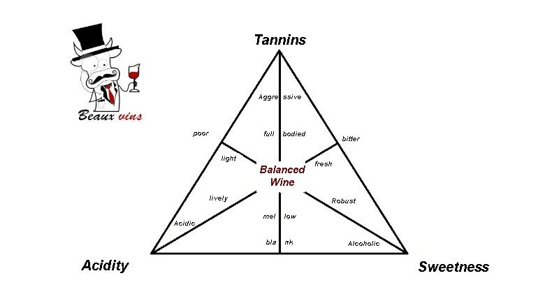 blog beaux-vins wine chart balanced